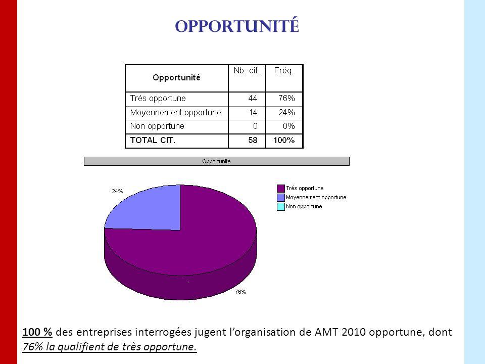Opportunité 100 % des entreprises interrogées jugent l'organisation de AMT 2010 opportune, dont 76% la qualifient de très opportune.