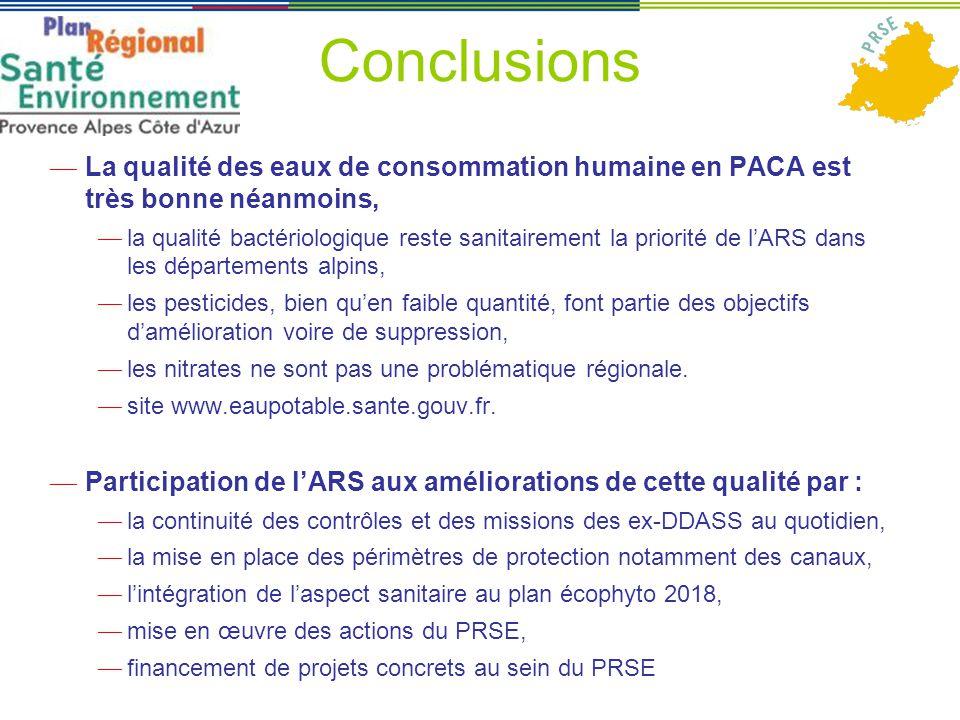 Conclusions ― La qualité des eaux de consommation humaine en PACA est très bonne néanmoins, ― la qualité bactériologique reste sanitairement la priorité de l'ARS dans les départements alpins, ― les pesticides, bien qu'en faible quantité, font partie des objectifs d'amélioration voire de suppression, ― les nitrates ne sont pas une problématique régionale.