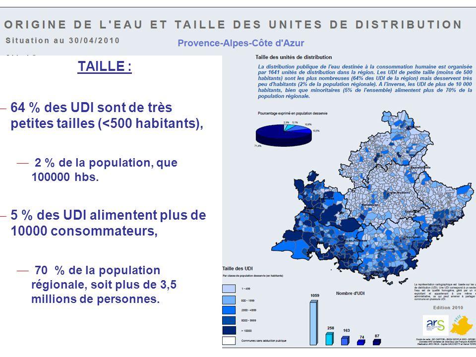 TAILLE : ― 64 % des UDI sont de très petites tailles (<500 habitants), ― 2 % de la population, que 100000 hbs. ― 5 % des UDI alimentent plus de 10000