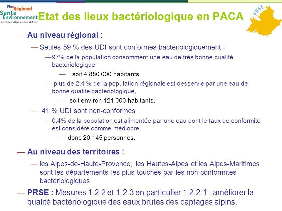 Etat des lieux bactériologique en PACA ― Au niveau régional : ― Seules 59 % des UDI sont conformes bactériologiquement : ― 97% de la population consomment une eau de très bonne qualité bactériologique, ― soit 4 880 000 habitants.
