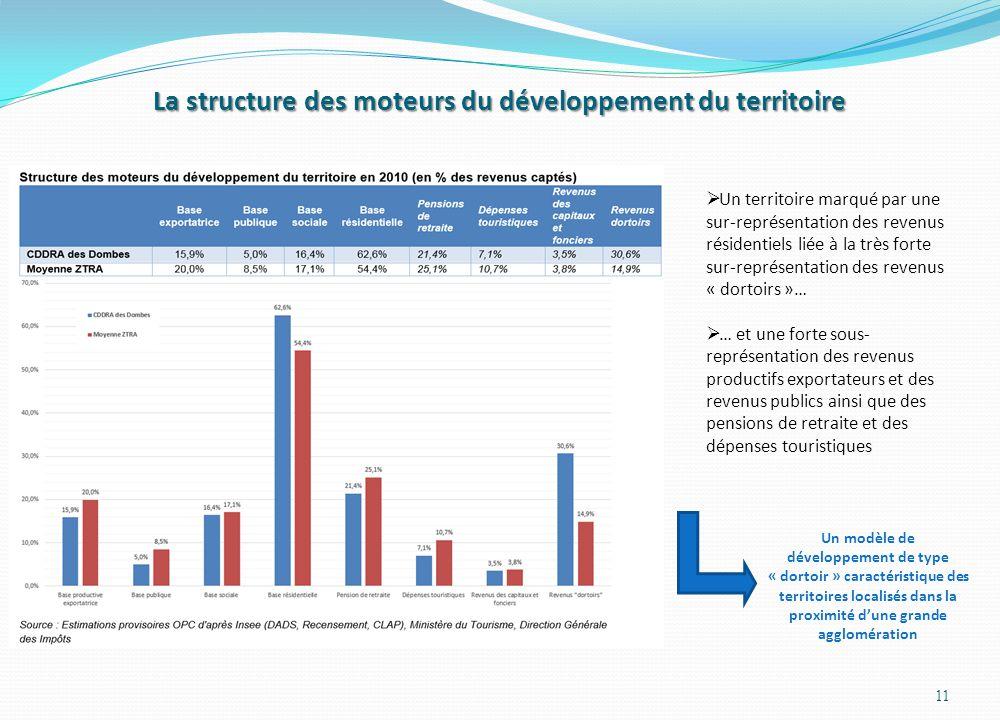 La structure des moteurs du développement du territoire 11  Un territoire marqué par une sur-représentation des revenus résidentiels liée à la très f