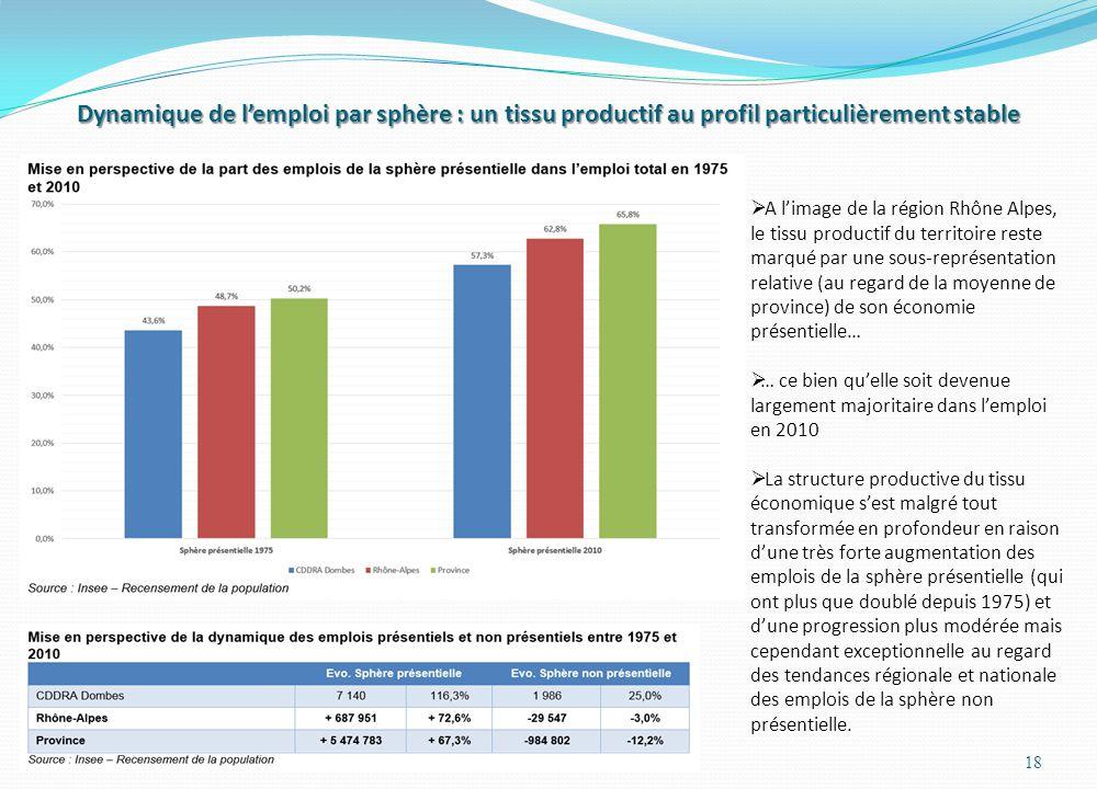 Dynamique de l'emploi par sphère : un tissu productif au profil particulièrement stable 18  A l'image de la région Rhône Alpes, le tissu productif du territoire reste marqué par une sous-représentation relative (au regard de la moyenne de province) de son économie présentielle…  … ce bien qu'elle soit devenue largement majoritaire dans l'emploi en 2010  La structure productive du tissu économique s'est malgré tout transformée en profondeur en raison d'une très forte augmentation des emplois de la sphère présentielle (qui ont plus que doublé depuis 1975) et d'une progression plus modérée mais cependant exceptionnelle au regard des tendances régionale et nationale des emplois de la sphère non présentielle.