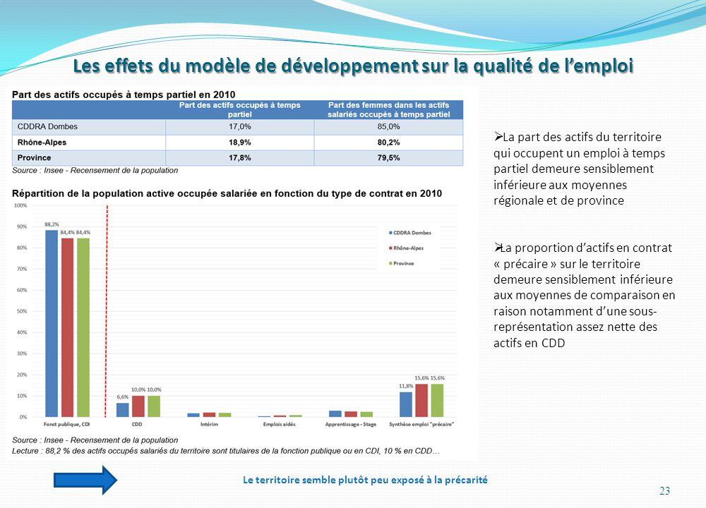 Les effets du modèle de développement sur la qualité de l'emploi 23  La part des actifs du territoire qui occupent un emploi à temps partiel demeure
