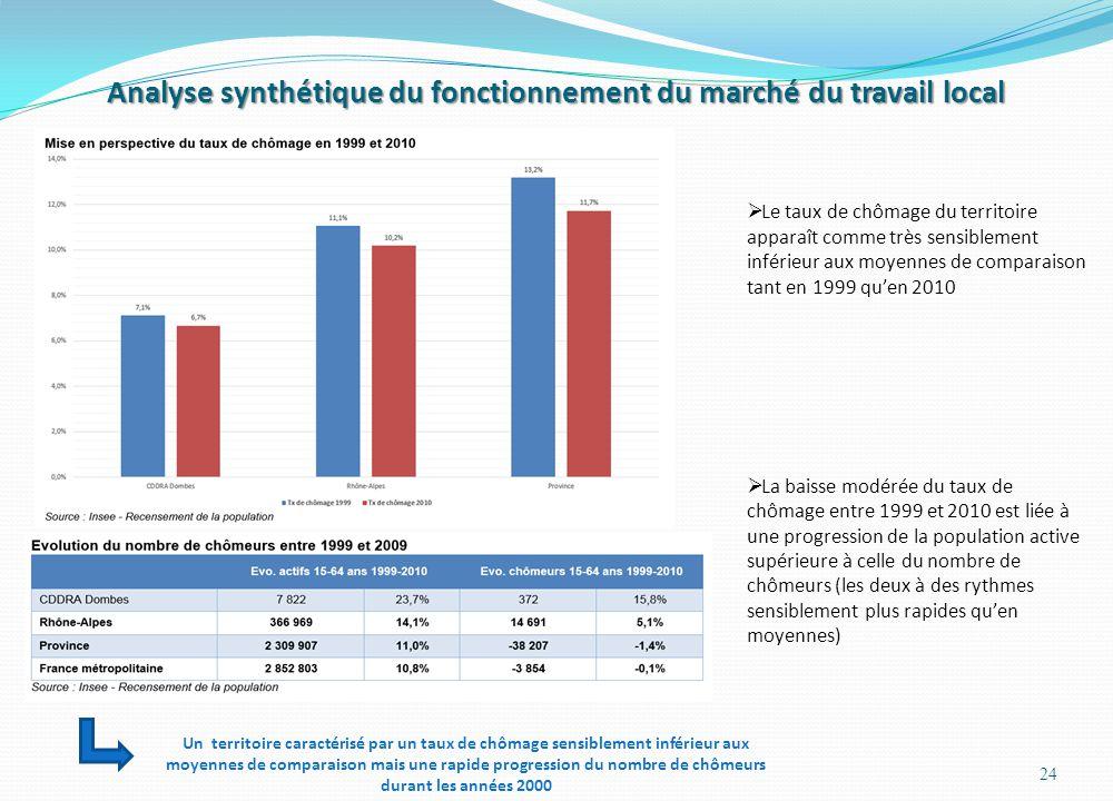 Analyse synthétique du fonctionnement du marché du travail local 24  Le taux de chômage du territoire apparaît comme très sensiblement inférieur aux moyennes de comparaison tant en 1999 qu'en 2010  La baisse modérée du taux de chômage entre 1999 et 2010 est liée à une progression de la population active supérieure à celle du nombre de chômeurs (les deux à des rythmes sensiblement plus rapides qu'en moyennes) Un territoire caractérisé par un taux de chômage sensiblement inférieur aux moyennes de comparaison mais une rapide progression du nombre de chômeurs durant les années 2000