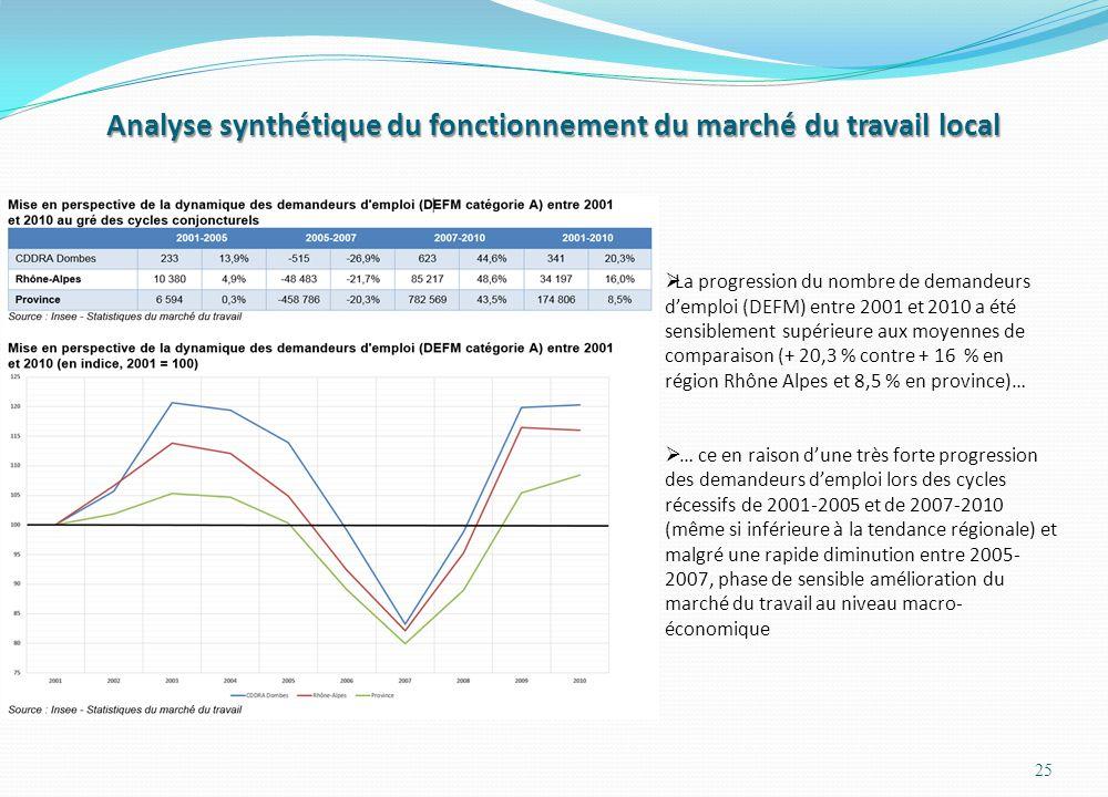 Analyse synthétique du fonctionnement du marché du travail local 25  La progression du nombre de demandeurs d'emploi (DEFM) entre 2001 et 2010 a été sensiblement supérieure aux moyennes de comparaison (+ 20,3 % contre + 16 % en région Rhône Alpes et 8,5 % en province)…  … ce en raison d'une très forte progression des demandeurs d'emploi lors des cycles récessifs de 2001-2005 et de 2007-2010 (même si inférieure à la tendance régionale) et malgré une rapide diminution entre 2005- 2007, phase de sensible amélioration du marché du travail au niveau macro- économique