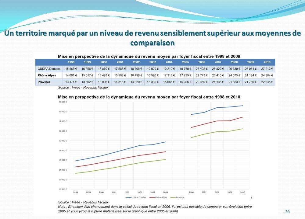 Un territoire marqué par un niveau de revenu sensiblement supérieur aux moyennes de comparaison 26