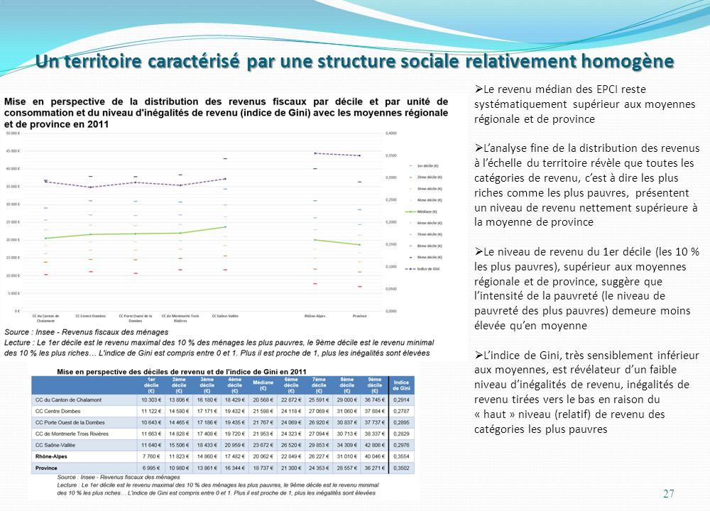 Un territoire caractérisé par une structure sociale relativement homogène 27  Le revenu médian des EPCI reste systématiquement supérieur aux moyennes