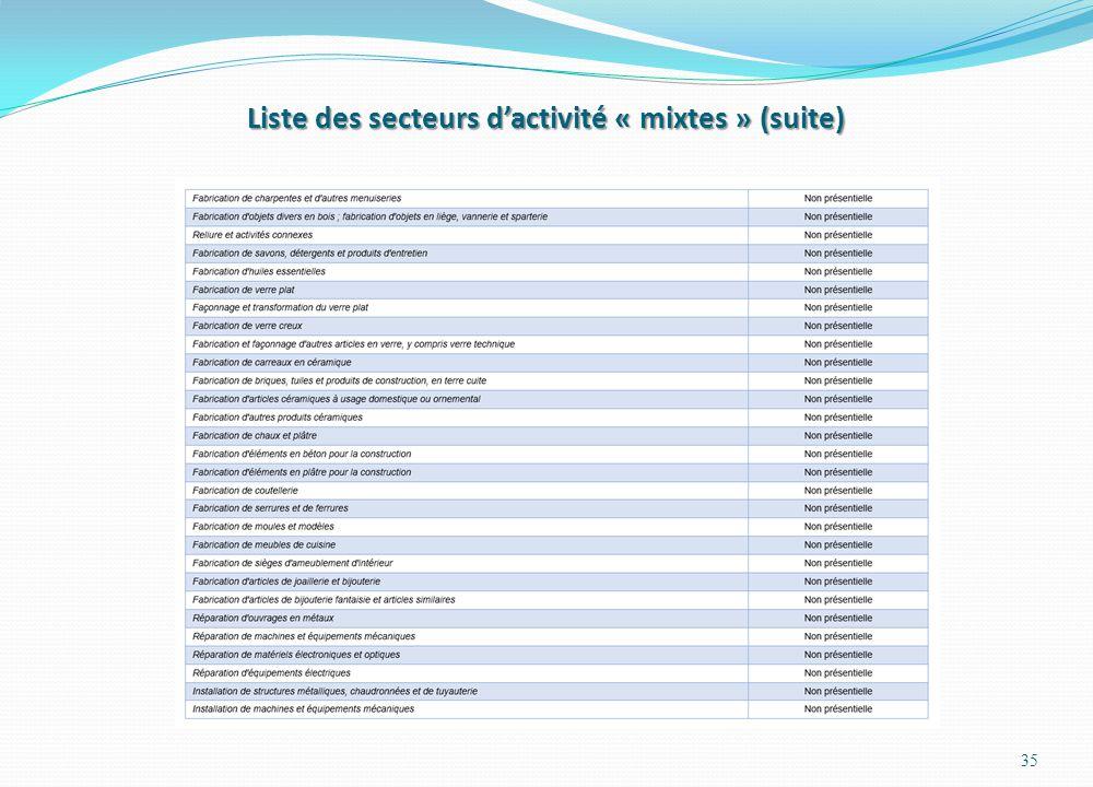 Liste des secteurs d'activité « mixtes » (suite) 35