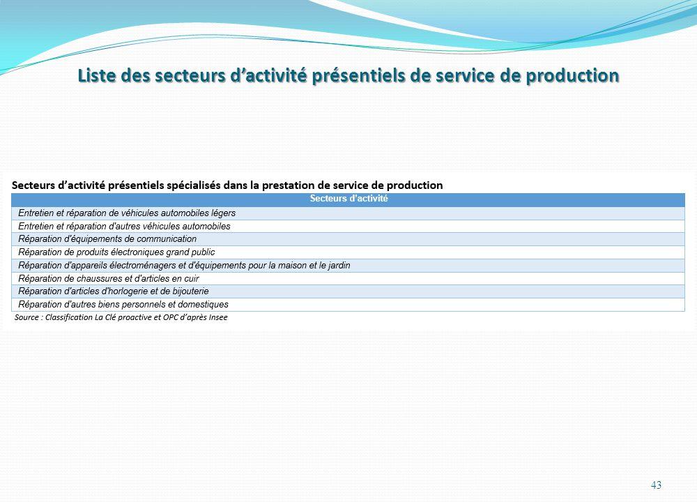 Liste des secteurs d'activité présentiels de service de production 43
