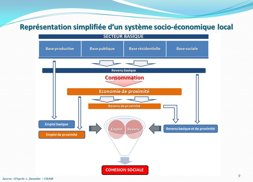 Représentation simplifiée d'un système socio-économique local Source : D'après L. Davezies – CNAM 9 Consommation