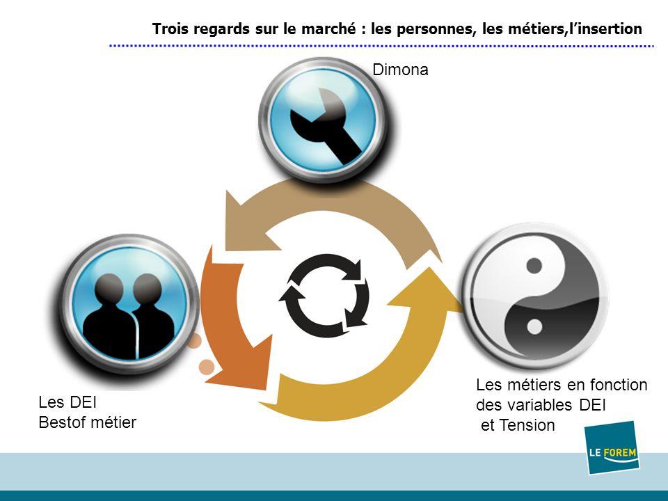 Trois regards sur le marché : les personnes, les métiers,l'insertion Les DEI Bestof métier Les métiers en fonction des variables DEI et Tension Dimona