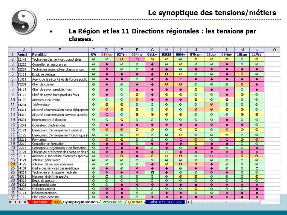 Le synoptique des tensions/métiers La Région et les 11 Directions régionales : les tensions par classes.