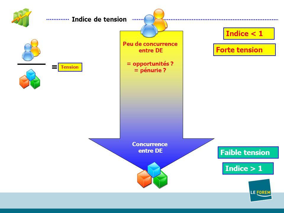 Indice de tension = Tension Indice < 1 Indice > 1 Peu de concurrence entre DE = opportunités .