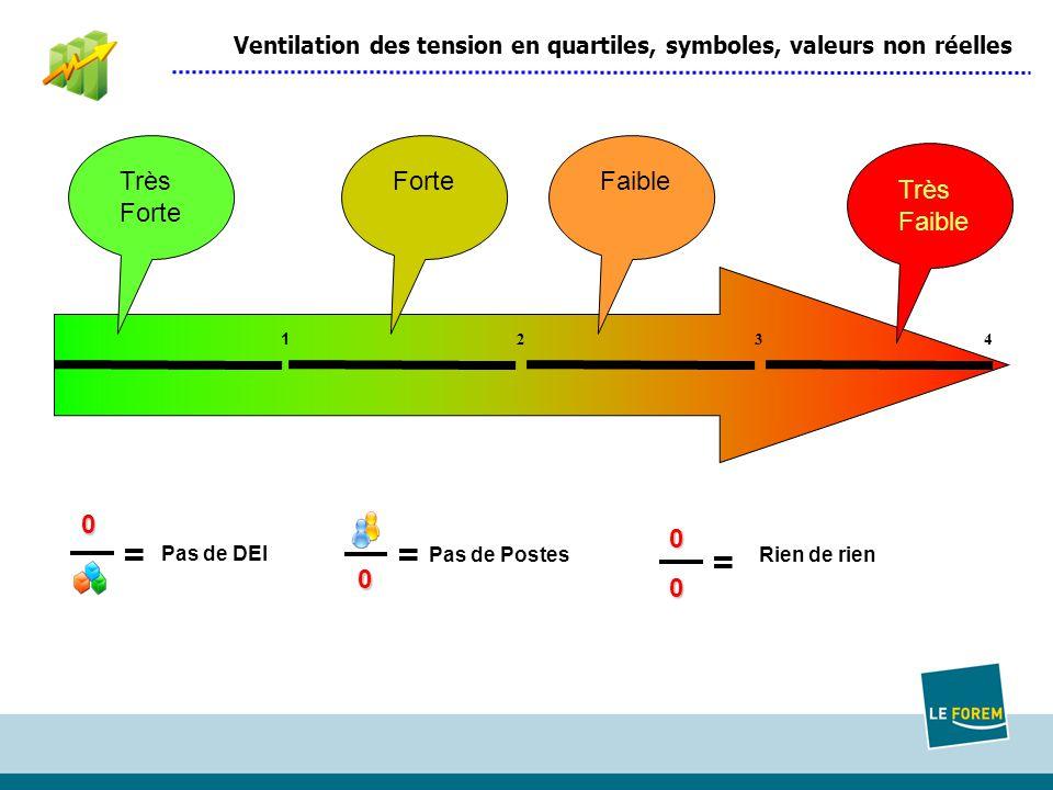 1 2 34 Ventilation des tension en quartiles, symboles, valeurs non réelles Très Forte FaibleTrès Faible =0 Pas de DEI = 0 Pas de Postes = 00 Rien de rien