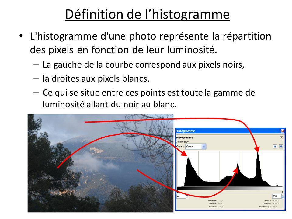 Définition de l'histogramme L histogramme d une photo représente la répartition des pixels en fonction de leur luminosité.