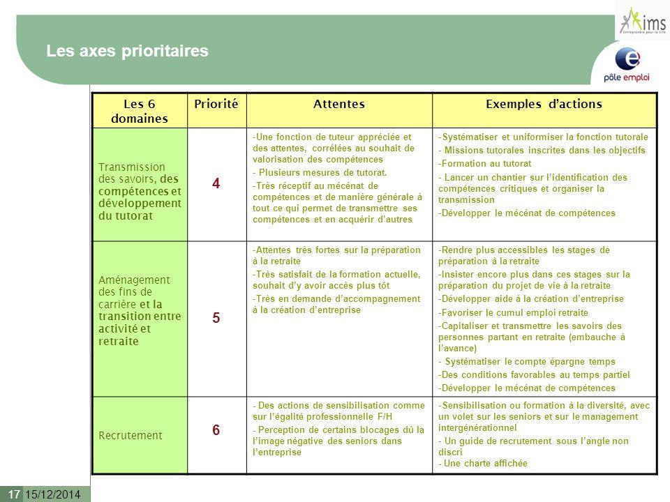 15/12/2014 17 Les 6 domaines PrioritéAttentesExemples d'actions Transmission des savoirs, des compétences et développement du tutorat 4 -Une fonction de tuteur appréciée et des attentes, corrélées au souhait de valorisation des compétences - Plusieurs mesures de tutorat.