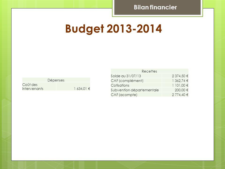Budget 2013-2014 Dépenses Coût des intervenants1 634,01 € Recettes Solde au 31/07/132 374,50 € CAF (complément)1 362,74 € Cotisations1 101,00 € Subvention départementale200,00 € CAF (acompte)2 774,40 € Bilan financier