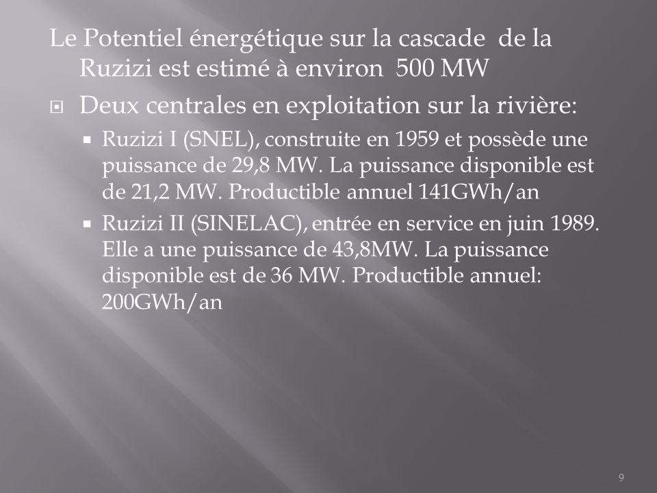 Le Potentiel énergétique sur la cascade de la Ruzizi est estimé à environ 500 MW  Deux centrales en exploitation sur la rivière:  Ruzizi I (SNEL), c