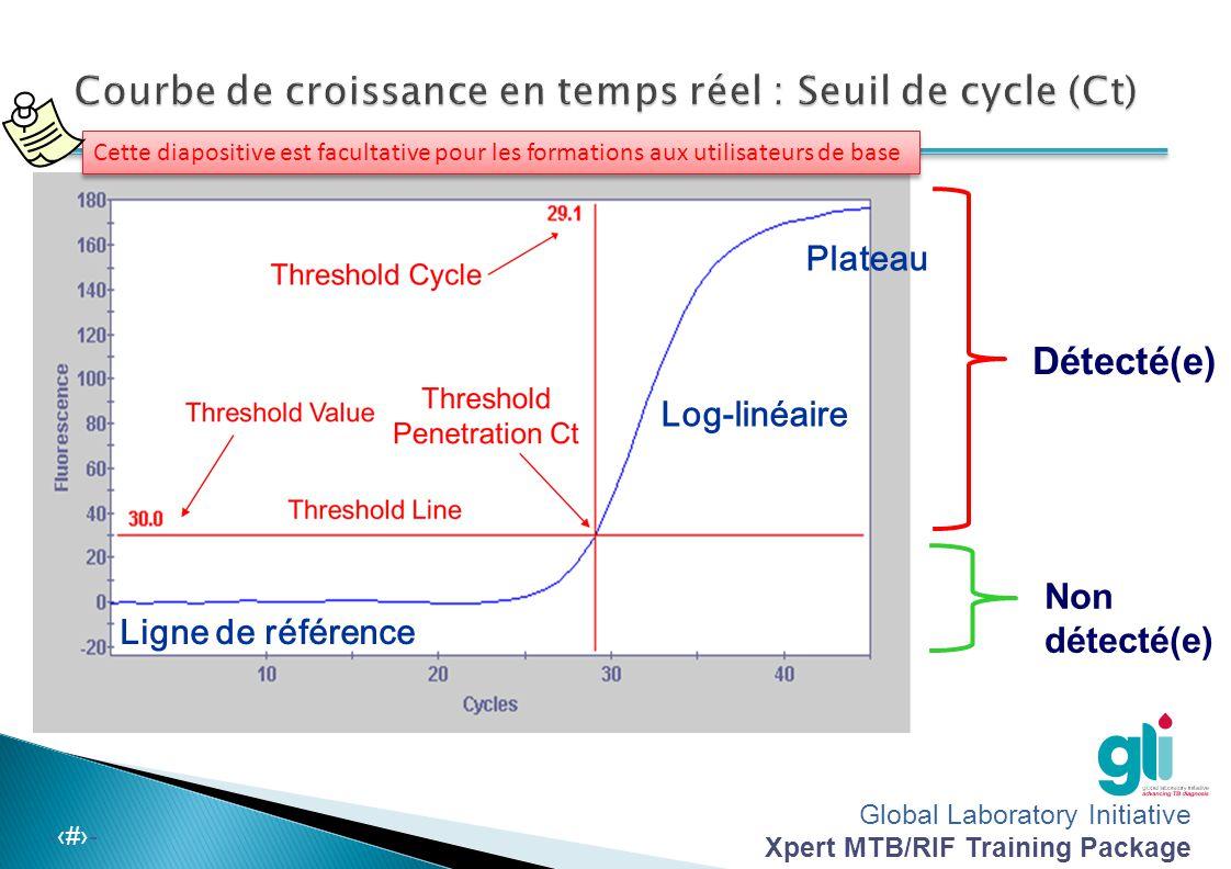 Global Laboratory Initiative Xpert MTB/RIF Training Package -‹#›- Détecté(e) Non détecté(e) Ligne de référence Log-linéaire Plateau Cette diapositive
