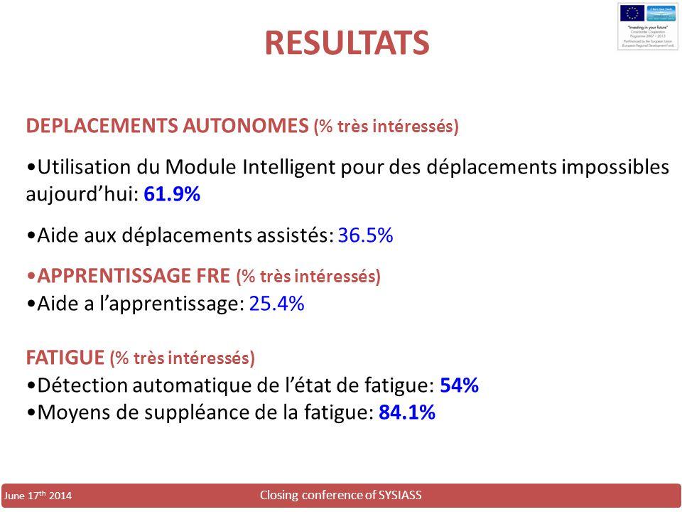 Closing conference of SYSIASS June 17 th 2014 DEPLACEMENTS AUTONOMES (% très intéressés) Utilisation du Module Intelligent pour des déplacements impos