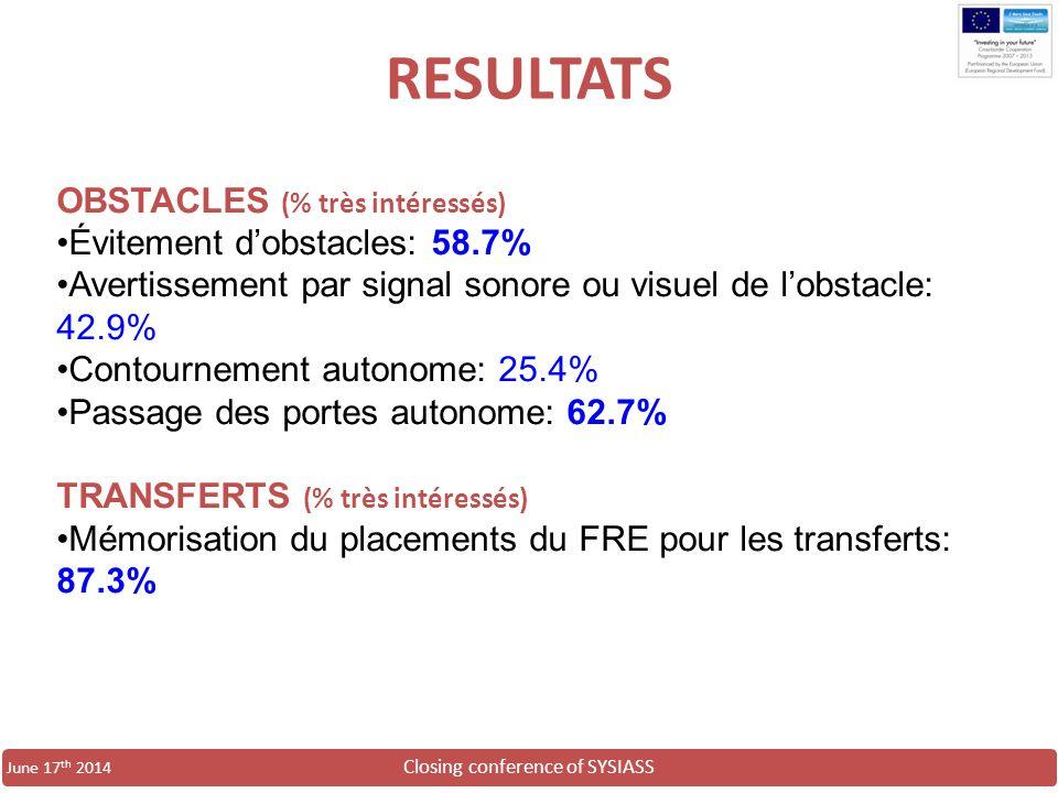 Closing conference of SYSIASS June 17 th 2014 OBSTACLES (% très intéressés) Évitement d'obstacles: 58.7% Avertissement par signal sonore ou visuel de