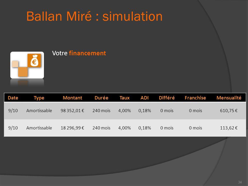 Ballan Miré : simulation Votre financement DateTypeMontantDuréeTauxADIDifféréFranchiseMensualité 9/10Amortissable98 352,01 €240 mois4,00%0,18%0 mois 6