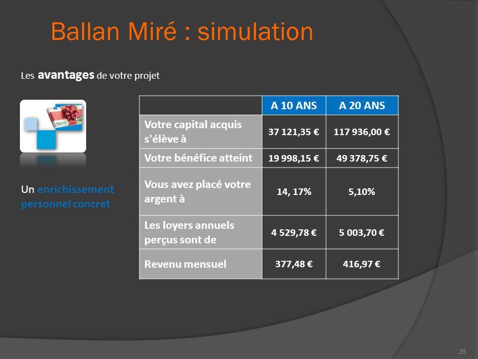 Ballan Miré : simulation Les avantages de votre projet A 10 ANSA 20 ANS Votre capital acquis s'élève à 37 121,35 €117 936,00 € Votre bénéfice atteint