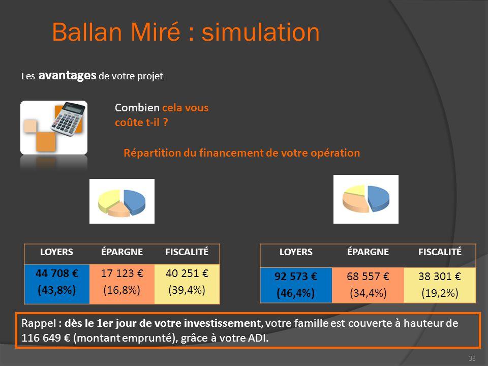 Ballan Miré : simulation Les avantages de votre projet Combien cela vous coûte t-il ? LOYERSÉPARGNEFISCALITÉ 44 708 € (43,8%) 17 123 € (16,8%) 40 251