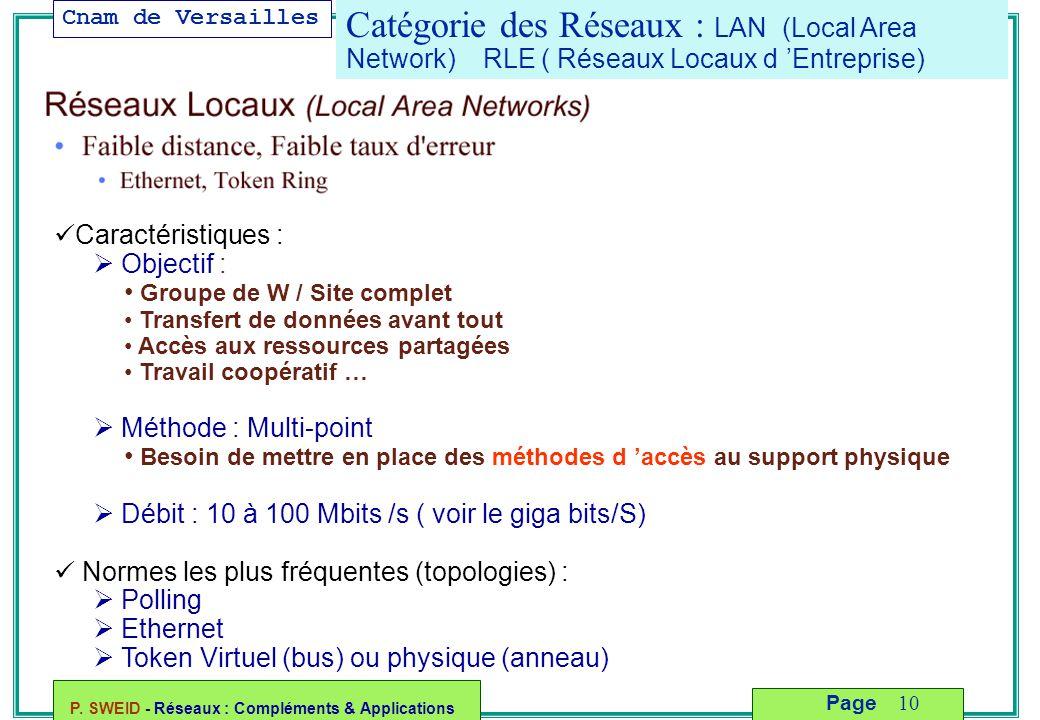Cnam de Versailles P. SWEID - Réseaux : Compléments & Applications 10 Page Catégorie des Réseaux : LAN (Local Area Network) RLE ( Réseaux Locaux d 'En