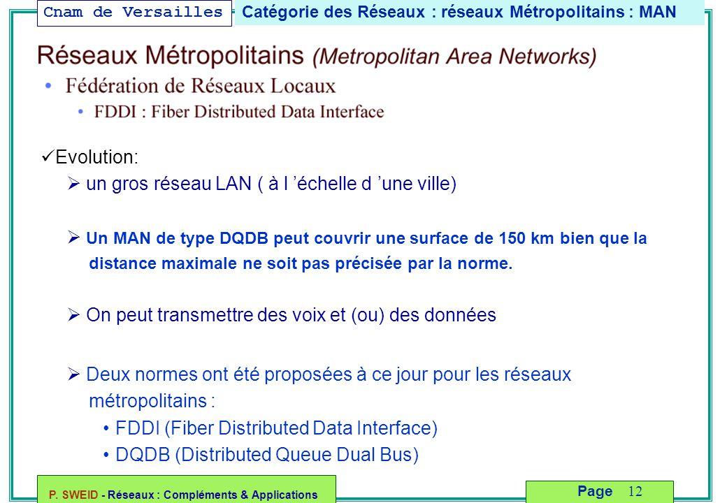 Cnam de Versailles P. SWEID - Réseaux : Compléments & Applications 12 Page Catégorie des Réseaux : réseaux Métropolitains : MAN Evolution:  un gros r