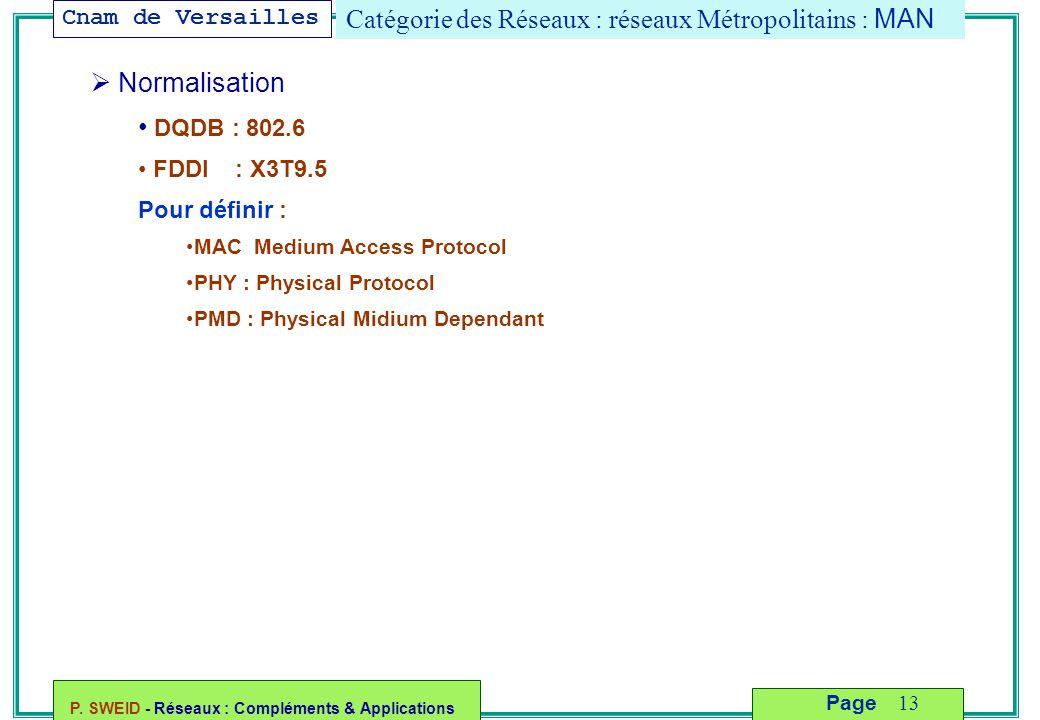 Cnam de Versailles P. SWEID - Réseaux : Compléments & Applications 13 Page Catégorie des Réseaux : réseaux Métropolitains : MAN  Normalisation DQDB :
