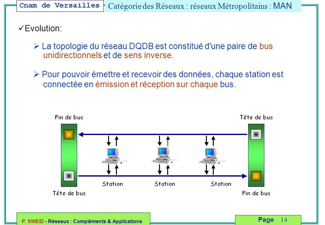Cnam de Versailles P. SWEID - Réseaux : Compléments & Applications 14 Page Catégorie des Réseaux : réseaux Métropolitains : MAN Evolution:  La topolo