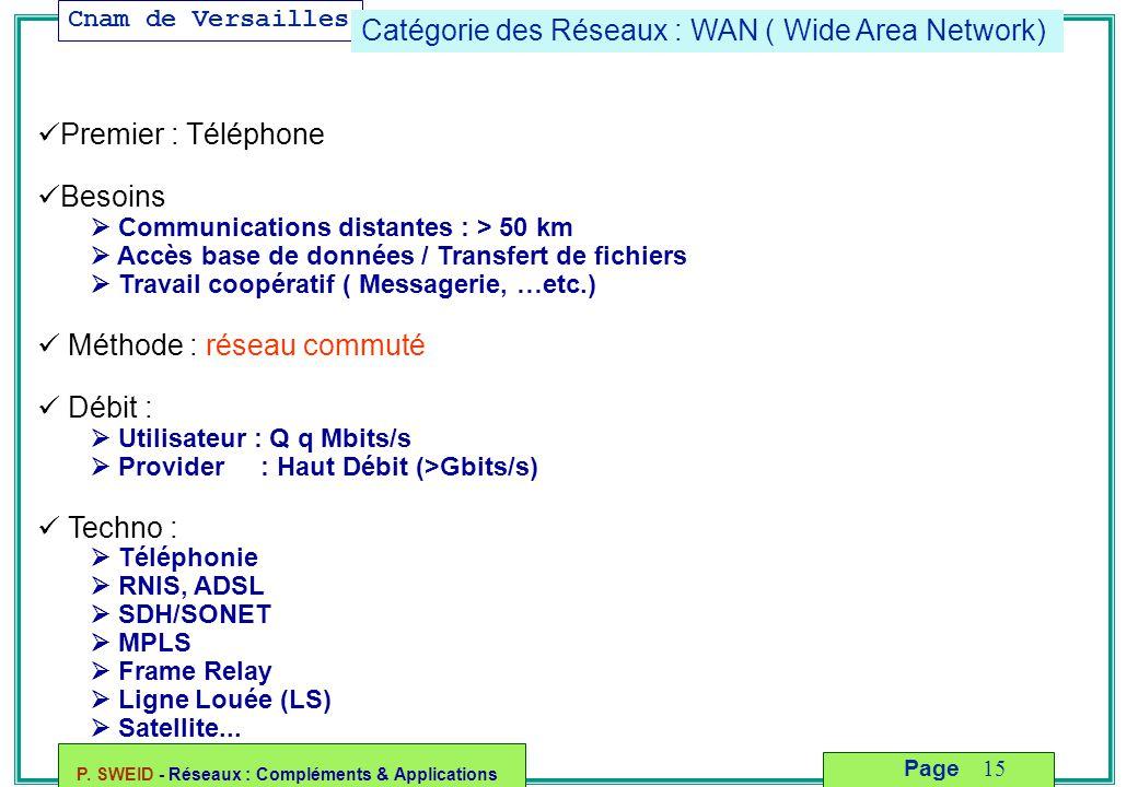 Cnam de Versailles P. SWEID - Réseaux : Compléments & Applications 15 Page Catégorie des Réseaux : WAN ( Wide Area Network) Premier : Téléphone Besoin