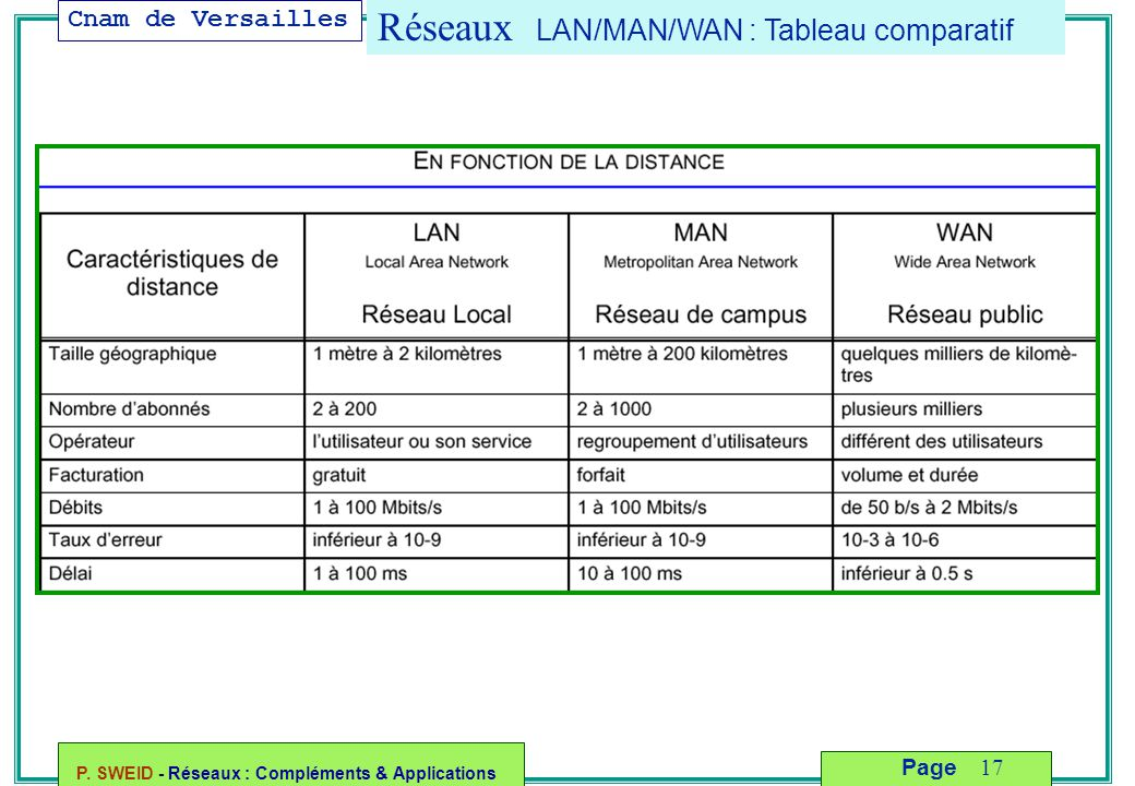 Cnam de Versailles P. SWEID - Réseaux : Compléments & Applications 17 Page Réseaux LAN/MAN/WAN : Tableau comparatif