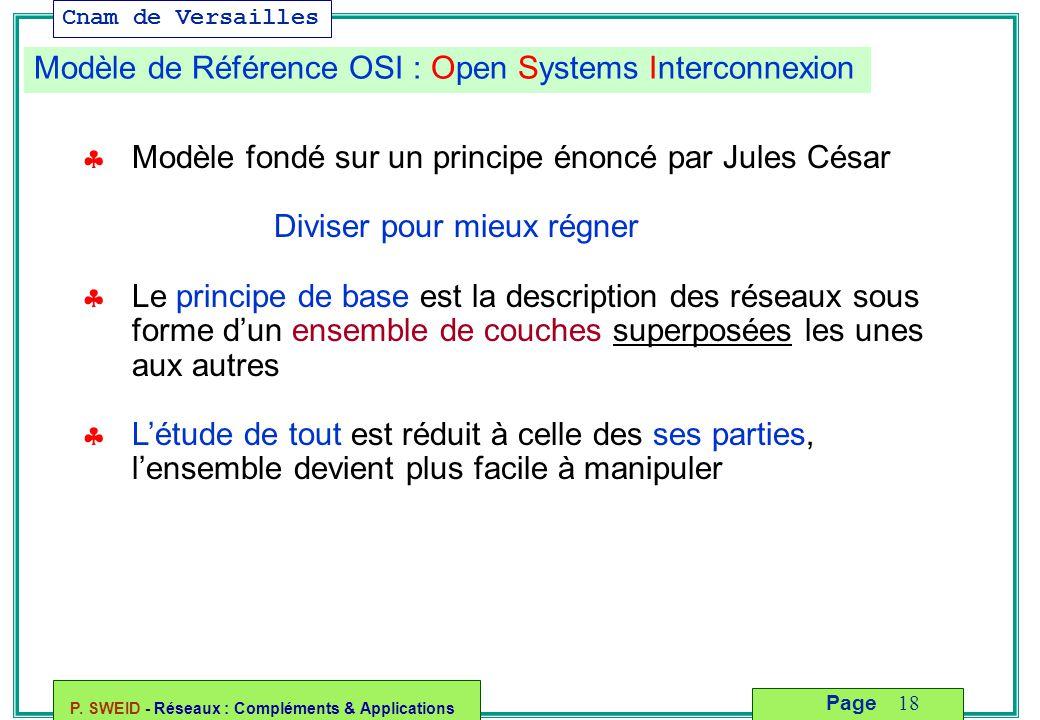 Cnam de Versailles P. SWEID - Réseaux : Compléments & Applications 18 Page Modèle de Référence OSI : Open Systems Interconnexion  Modèle fondé sur un