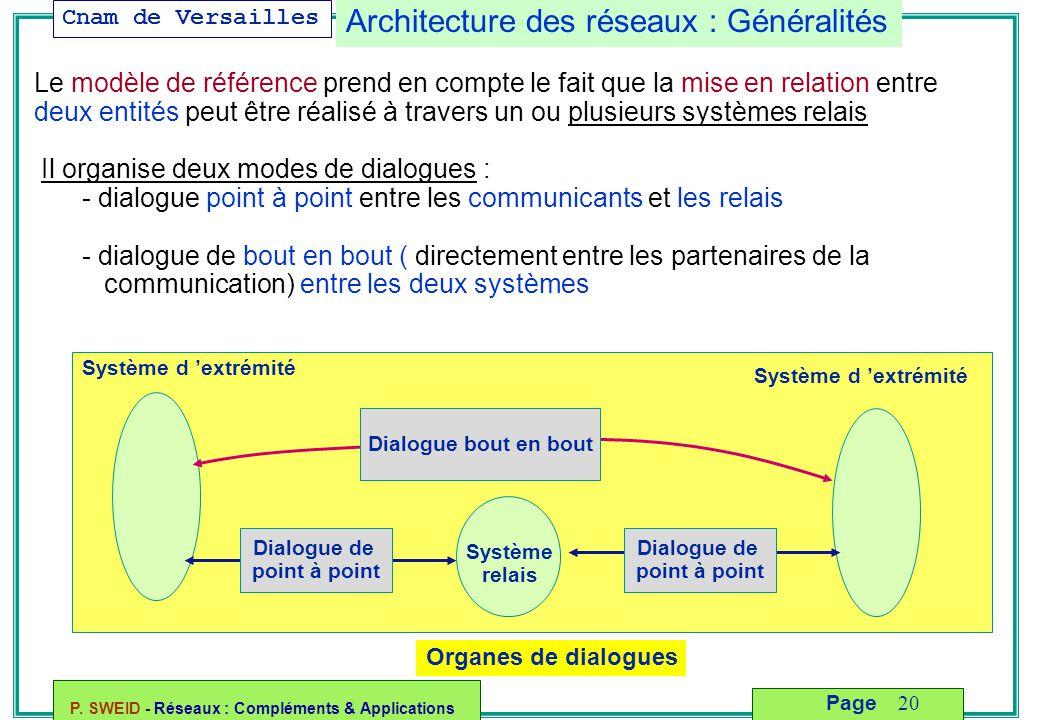 Cnam de Versailles P. SWEID - Réseaux : Compléments & Applications 20 Page Système relais Système d 'extrémité Dialogue bout en bout Dialogue de point