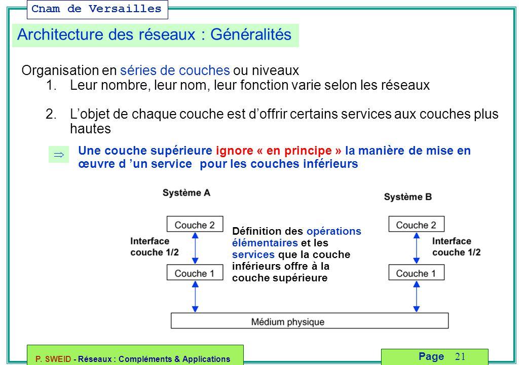Cnam de Versailles P. SWEID - Réseaux : Compléments & Applications 21 Page Architecture des réseaux : Généralités  Une couche supérieure ignore « en