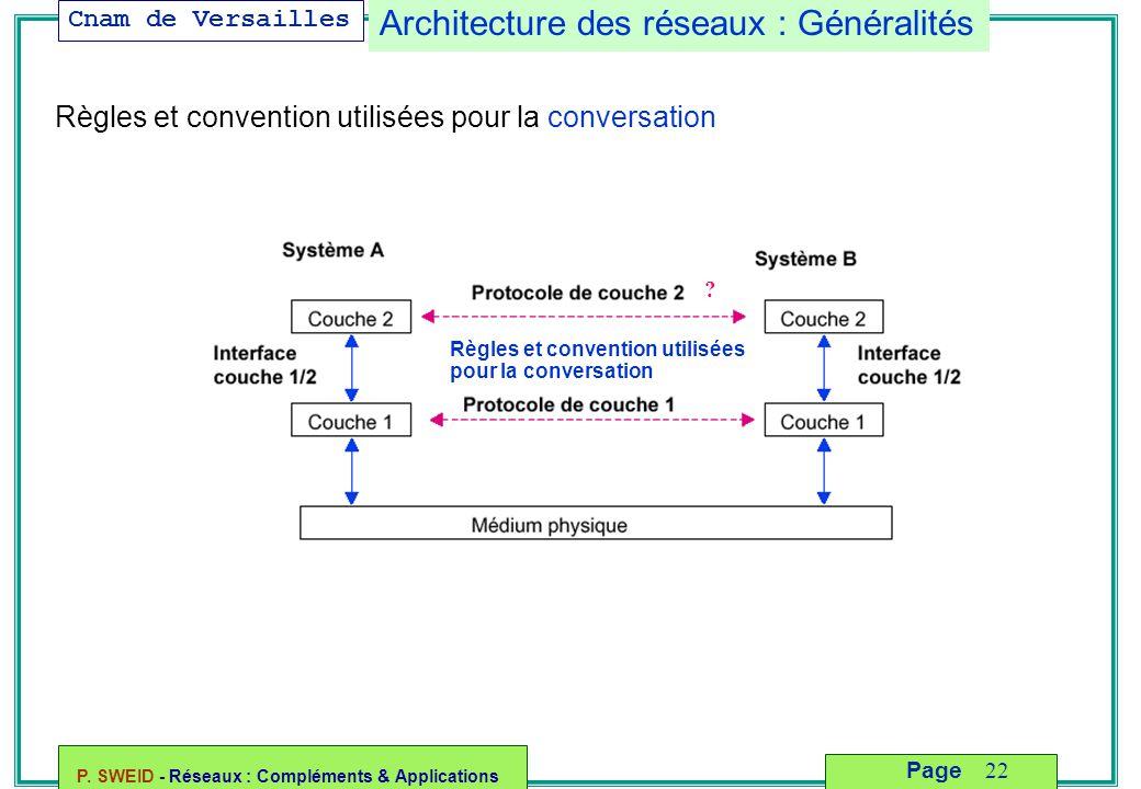 Cnam de Versailles P. SWEID - Réseaux : Compléments & Applications 22 Page Architecture des réseaux : Généralités Règles et convention utilisées pour