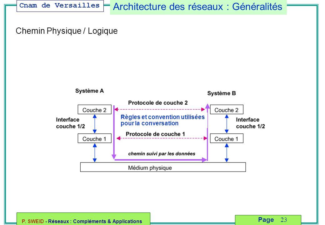 Cnam de Versailles P. SWEID - Réseaux : Compléments & Applications 23 Page Architecture des réseaux : Généralités Règles et convention utilisées pour