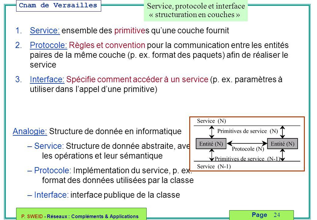 Cnam de Versailles P. SWEID - Réseaux : Compléments & Applications 24 Page 1.Service: ensemble des primitives qu'une couche fournit 2.Protocole: Règle