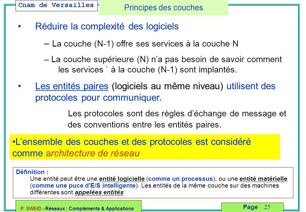 Cnam de Versailles P. SWEID - Réseaux : Compléments & Applications 25 Page Principes des couches Réduire la complexité des logiciels – La couche (N-1)