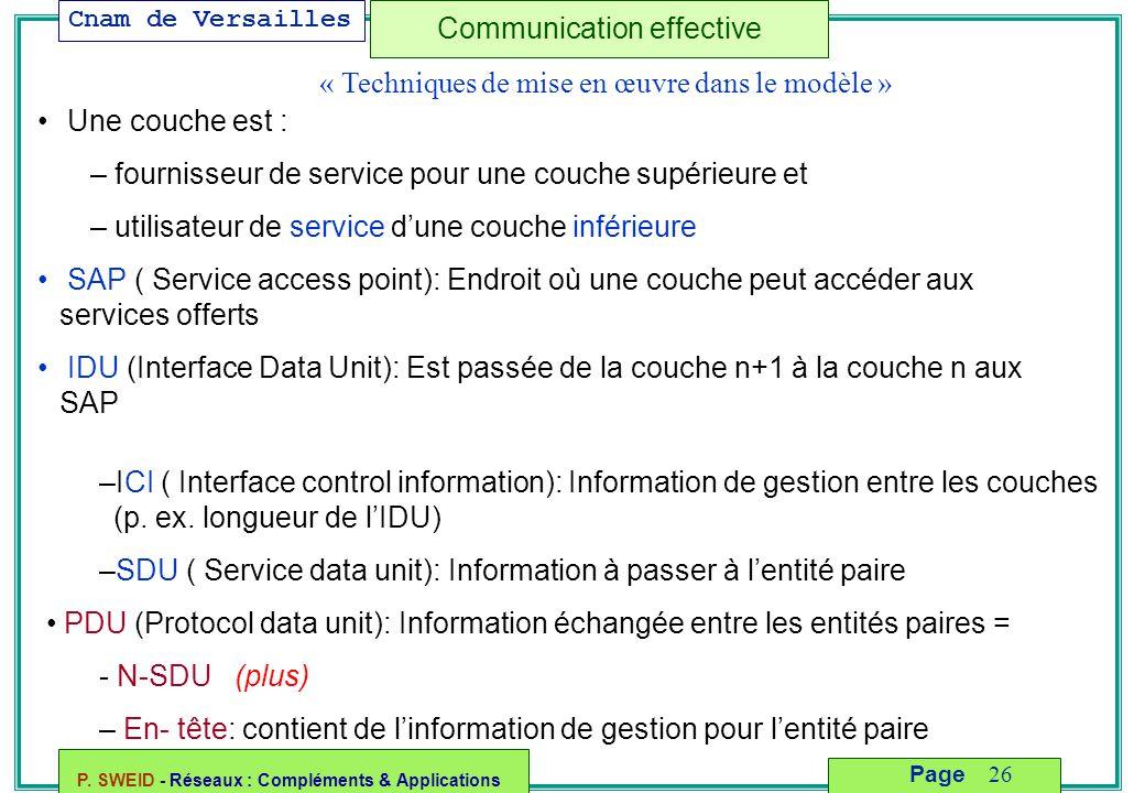 Cnam de Versailles P. SWEID - Réseaux : Compléments & Applications 26 Page Communication effective « Techniques de mise en œuvre dans le modèle » Une