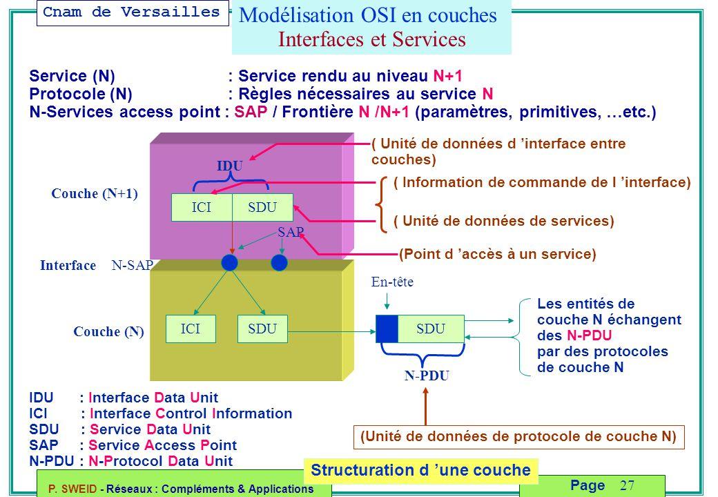 Cnam de Versailles P. SWEID - Réseaux : Compléments & Applications 27 Page Structuration d 'une couche Modélisation OSI en couches Interfaces et Servi