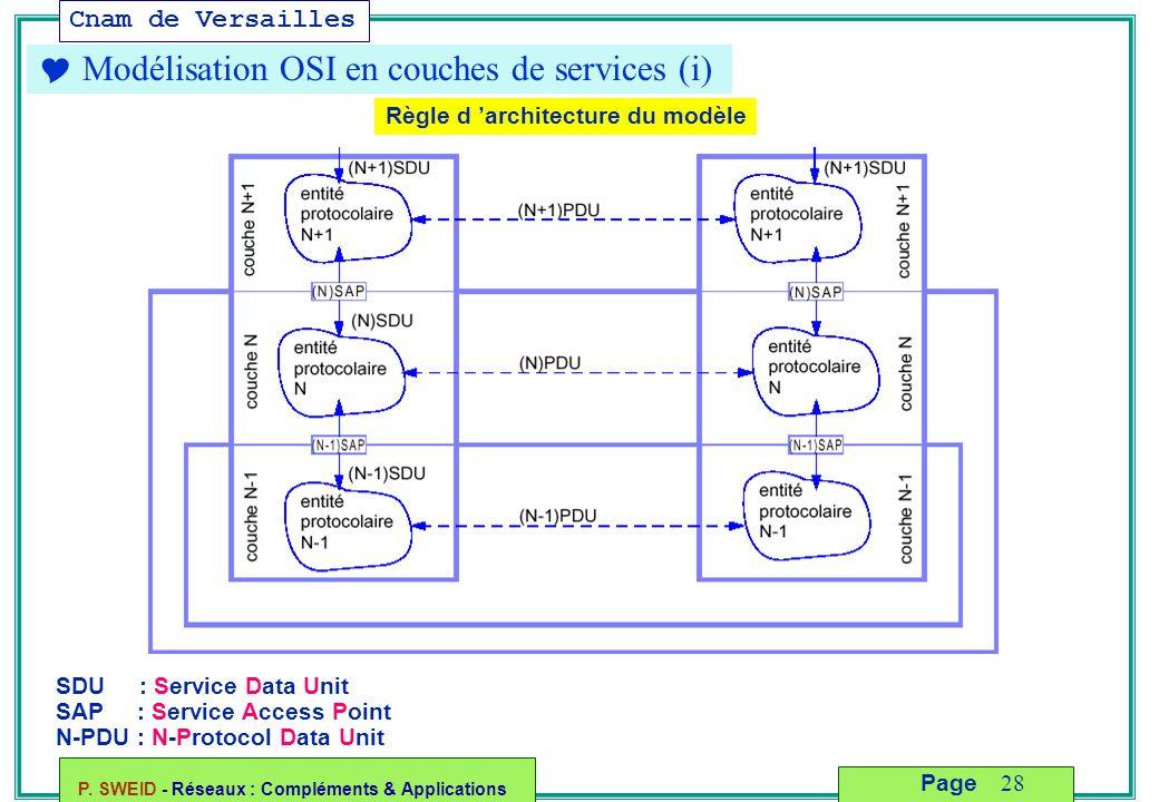 Cnam de Versailles P. SWEID - Réseaux : Compléments & Applications 28 Page  Modélisation OSI en couches de services (i) SDU : Service Data Unit SAP :