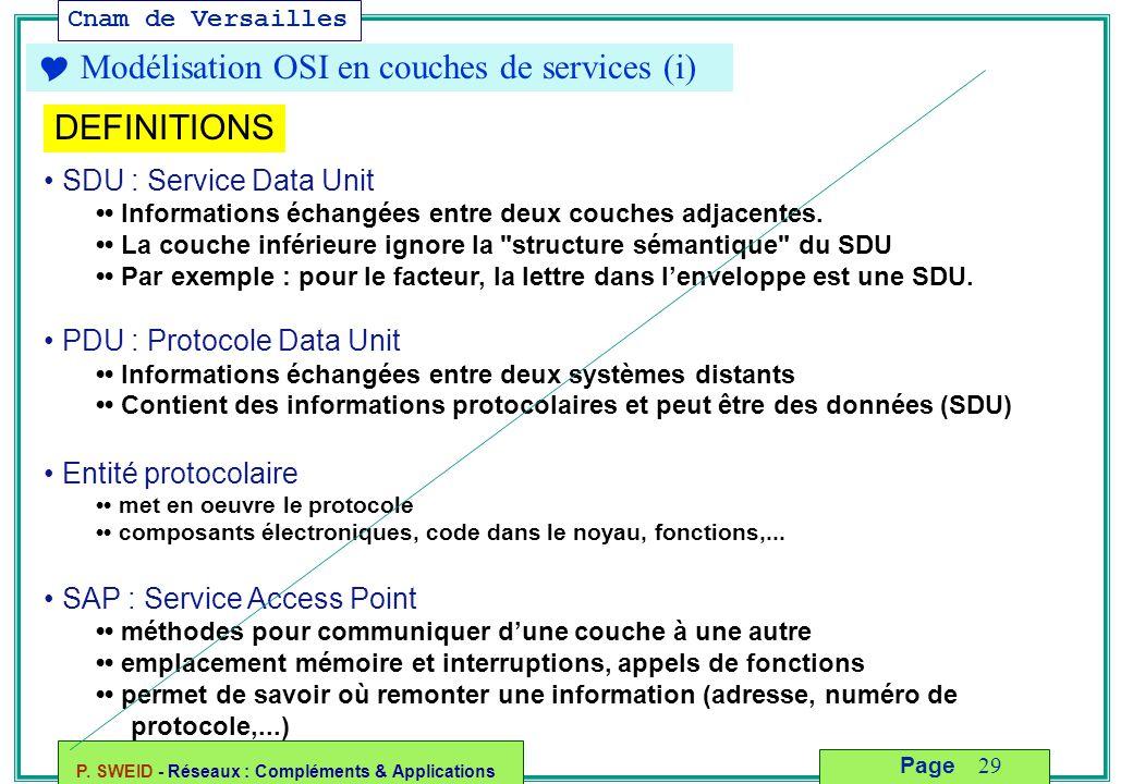 Cnam de Versailles P. SWEID - Réseaux : Compléments & Applications 29 Page  Modélisation OSI en couches de services (i) SDU : Service Data Unit Infor