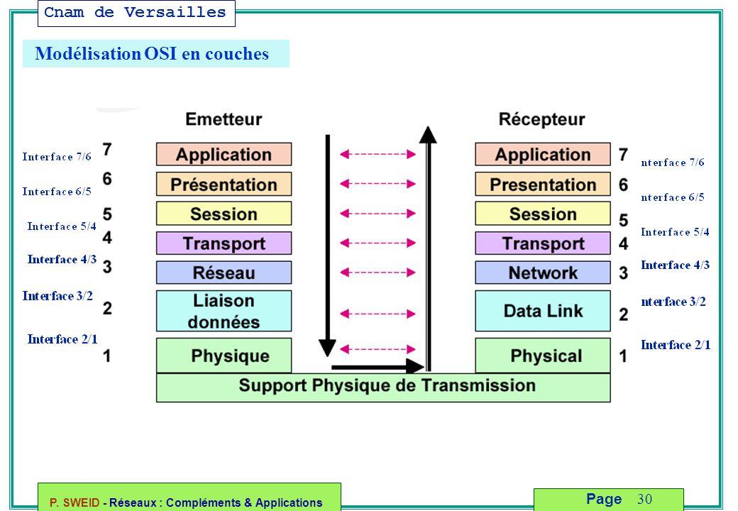 Cnam de Versailles P. SWEID - Réseaux : Compléments & Applications 30 Page Modélisation OSI en couches