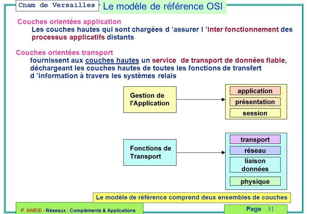 Cnam de Versailles P. SWEID - Réseaux : Compléments & Applications 31 Page Le modèle de référence OSI Couches orientées application Les couches hautes