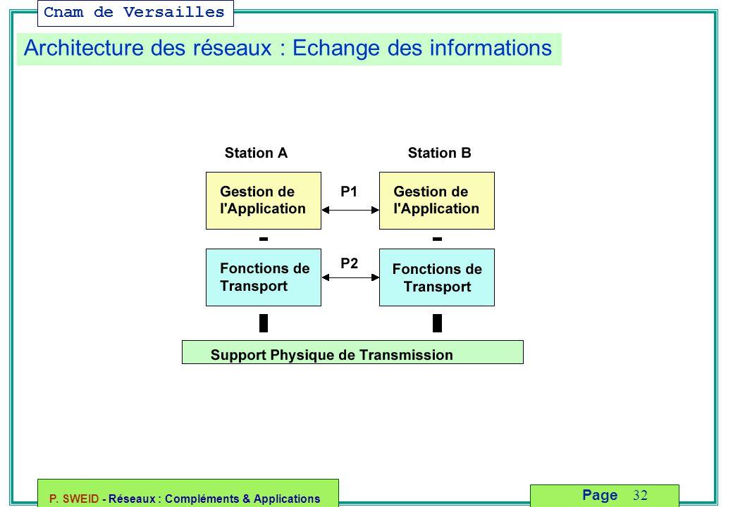 Cnam de Versailles P. SWEID - Réseaux : Compléments & Applications 32 Page Architecture des réseaux : Echange des informations