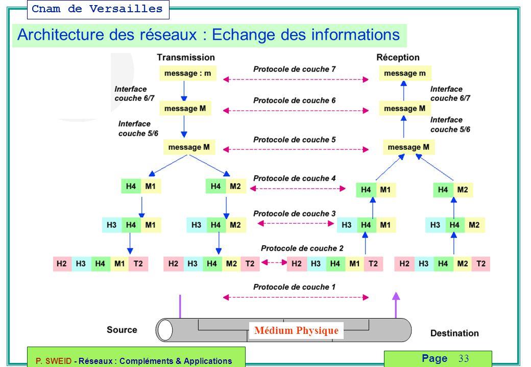 Cnam de Versailles P. SWEID - Réseaux : Compléments & Applications 33 Page Architecture des réseaux : Echange des informations Médium Physique