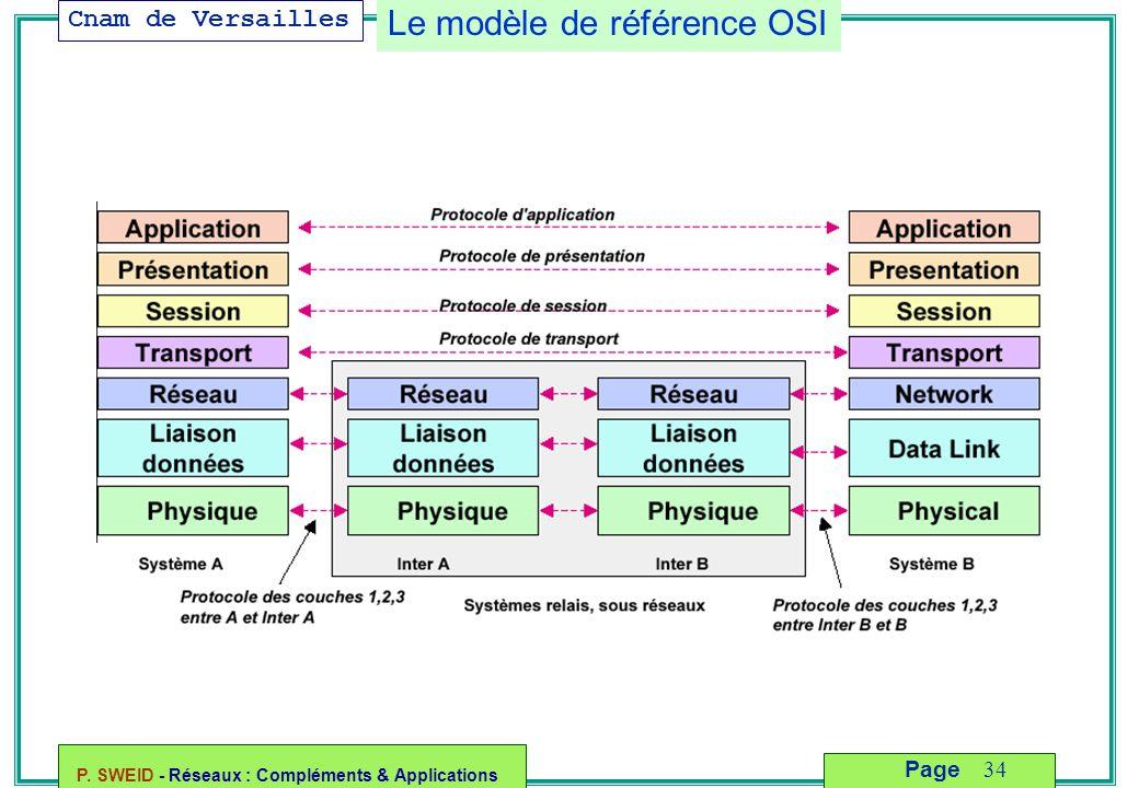 Cnam de Versailles P. SWEID - Réseaux : Compléments & Applications 34 Page Le modèle de référence OSI